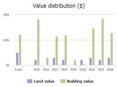 Value distribution ($) of Kleberg Trail, Austin, TX: 5520, 5520, 5521, 5524, 5524, 5528, 5532, 5533, 5536