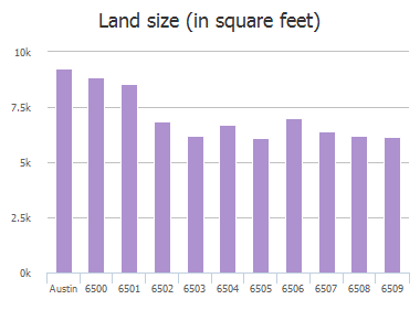 Land size (in square feet) of Krollton Drive, Austin, TX: 6500, 6501, 6502, 6503, 6504, 6505, 6506, 6507, 6508, 6509