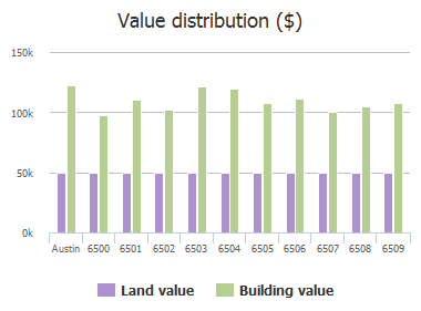 Value distribution ($) of Krollton Drive, Austin, TX: 6500, 6501, 6502, 6503, 6504, 6505, 6506, 6507, 6508, 6509