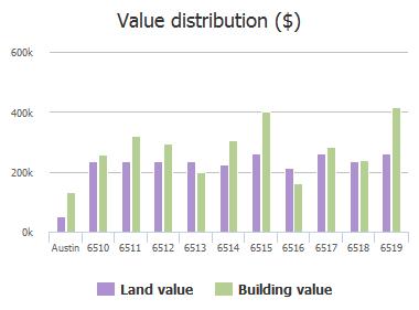 Value distribution ($) of Ladera Norte, Austin, TX: 6510, 6511, 6512, 6513, 6514, 6515, 6516, 6517, 6518, 6519