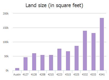 Land size (in square feet) of Lago Viento, Austin, TX: 4127, 4128, 4208, 4215, 4223, 4315, 4325, 4332, 4333, 4341