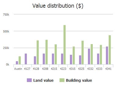 Value distribution ($) of Lago Viento, Austin, TX: 4127, 4128, 4208, 4215, 4223, 4315, 4325, 4332, 4333, 4341