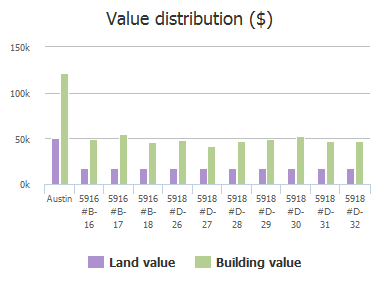 Value distribution ($) of Lago Vista Way, Austin, TX: 5916 #B-16, 5916 #B-17, 5916 #B-18, 5918 #D-26, 5918 #D-27, 5918 #D-28, 5918 #D-29, 5918 #D-30, 5918 #D-31, 5918 #D-32