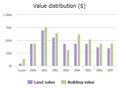 Value distribution ($) of Laguna Vista Cove, Austin, TX: 3900, 3901, 3902, 3903, 3904, 3905, 3906, 3907