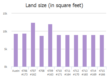 Land size (in square feet) of Lake Champlain Lane, Austin, TX: 4706 #173, 4707 #162, 4708, 4709 #163, 4710 #171, 4711 #164, 4712 #170, 4713 #165, 4714 #169, 4715 #166