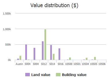 Value distribution ($) of Lakeview Drive, Austin, TX: 5004, 5004, 5012, 5014, 5016, 10500, 10501, 10504, 10505, 10506