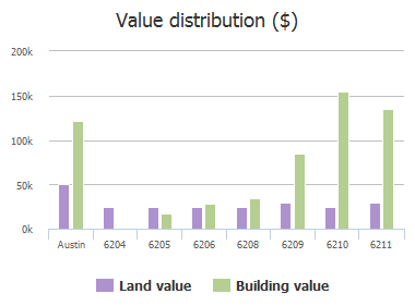 Value distribution ($) of Langham Street, Austin, TX: 6204, 6205, 6206, 6208, 6209, 6210, 6211