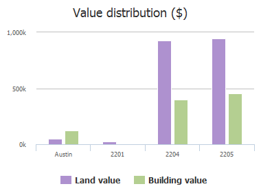 Value distribution ($) of Lauranne Lane, Austin, TX: 2201, 2204, 2205