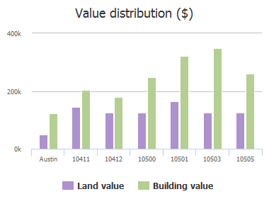 Value distribution ($) of Laurel Hl Cove, Austin, TX: 10411, 10412, 10500, 10501, 10503, 10505