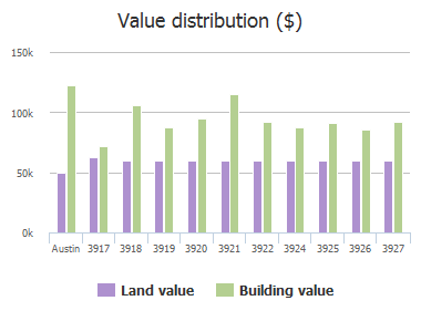 Value distribution ($) of Leafield Drive, Austin, TX: 3917, 3918, 3919, 3920, 3921, 3922, 3924, 3925, 3926, 3927