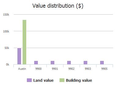 Value distribution ($) of Lenape Cove, Austin, TX: 9900, 9901, 9902, 9903, 9905