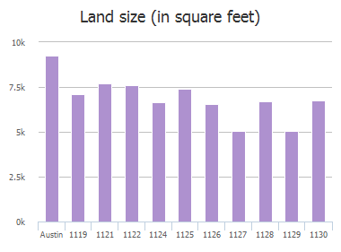 Land size (in square feet) of Leona Street, Austin, TX: 1119, 1121, 1122, 1124, 1125, 1126, 1127, 1128, 1129, 1130