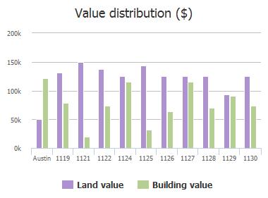 Value distribution ($) of Leona Street, Austin, TX: 1119, 1121, 1122, 1124, 1125, 1126, 1127, 1128, 1129, 1130