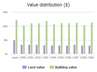Value distribution ($) of Limpia Creek Drive, Austin, TX: 17500, 17501, 17502, 17503, 17504, 17505, 17506, 17507, 17508, 17600
