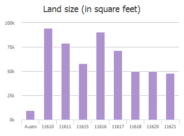 Land size (in square feet) of Lindeman Loop, Austin, TX: 11610, 11610, 11610, 11611, 11615, 11616, 11617, 11618, 11620, 11621