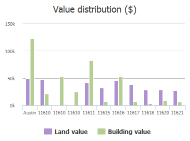 Value distribution ($) of Lindeman Loop, Austin, TX: 11610, 11610, 11610, 11611, 11615, 11616, 11617, 11618, 11620, 11621