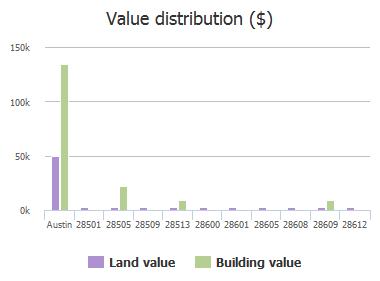 Value distribution ($) of Litt Road, Austin, TX: 28501, 28505, 28509, 28513, 28600, 28601, 28605, 28608, 28609, 28612
