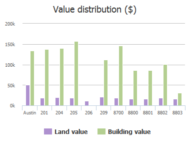 Value distribution ($) of Little Walnut Drive, Austin, TX: 201, 204, 205, 206, 209, 8700, 8800, 8801, 8802, 8803