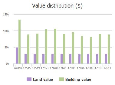Value distribution ($) of Loch Linnhe Loop, Austin, TX: 17545, 17549, 17553, 17600, 17601, 17605, 17606, 17609, 17610, 17613