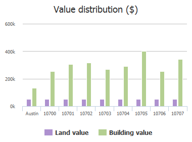 Value distribution ($) of Loch Ness Cove, Austin, TX: 10700, 10701, 10702, 10703, 10704, 10705, 10706, 10707
