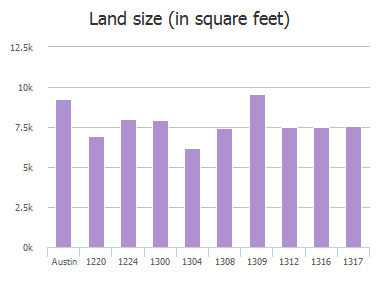 Land size (in square feet) of Lochaline Loop, Austin, TX: 1220, 1224, 1300, 1304, 1308, 1309, 1312, 1313, 1316, 1317