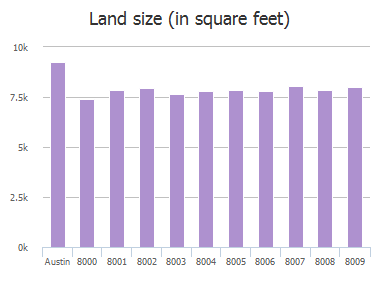 Land size (in square feet) of Logwood Drive, Austin, TX: 8000, 8001, 8002, 8003, 8004, 8005, 8006, 8007, 8008, 8009