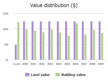 Value distribution ($) of Logwood Drive, Austin, TX: 8000, 8001, 8002, 8003, 8004, 8005, 8006, 8007, 8008, 8009