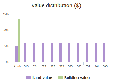 Value distribution ($) of Lombardia Drive, Austin, TX: 319, 321, 325, 327, 329, 333, 335, 337, 341, 343