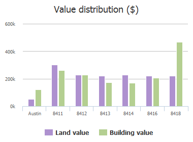 Value distribution ($) of Lone Mesa, Austin, TX: 8411, 8412, 8413, 8414, 8416, 8418