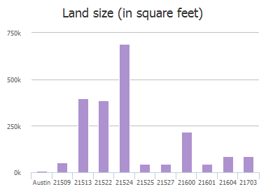 Land size (in square feet) of Long Hill Drive, Austin, TX: 21509, 21513, 21522, 21524, 21525, 21527, 21600, 21601, 21604, 21703