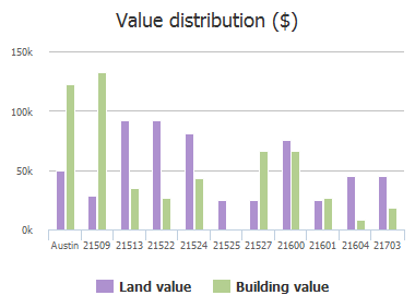 Value distribution ($) of Long Hill Drive, Austin, TX: 21509, 21513, 21522, 21524, 21525, 21527, 21600, 21601, 21604, 21703