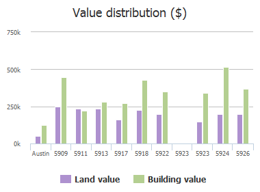 Value distribution ($) of Lookout Mountain Drive, Austin, TX: 5909, 5911, 5913, 5917, 5918, 5922, 5923, 5923, 5924, 5926