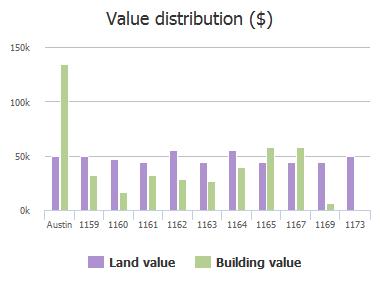 Value distribution ($) of Lott Avenue, Austin, TX: 1159, 1160, 1161, 1162, 1163, 1164, 1165, 1167, 1169, 1173