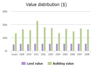 Value distribution ($) of Loyola Lane, Austin, TX: 2409, 2410, 2412, 2501, 2503, 2504, 2505, 2506, 2507, 2508