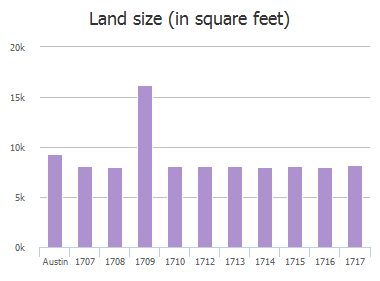 Land size (in square feet) of Madison Avenue, Austin, TX: 1709, 1710, 1712, 1713, 1714, 1715, 1716, 1717, 1718, 1719