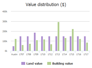 Value distribution ($) of Madison Avenue, Austin, TX: 1709, 1710, 1712, 1713, 1714, 1715, 1716, 1717, 1718, 1719