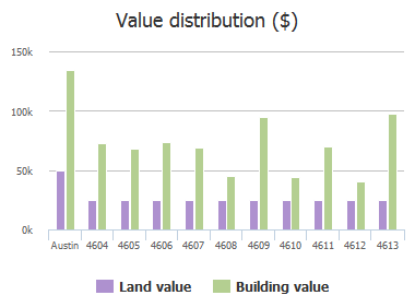 Value distribution ($) of Magin Meadow Drive, Austin, TX: 4604, 4605, 4606, 4607, 4608, 4609, 4610, 4611, 4612, 4613
