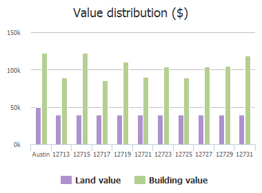 Value distribution ($) of Magnolia Mound Trail, Austin, TX: 12713, 12715, 12717, 12719, 12721, 12723, 12725, 12727, 12729, 12731