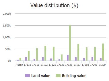 Value distribution ($) of Majestic Ridge Road, Austin, TX: 17118, 17119, 17122, 17125, 17133, 17135, 17137, 17202, 17206, 17209