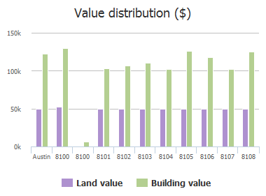 Value distribution ($) of Manassas Drive, Austin, TX: 8102, 8103, 8104, 8105, 8106, 8107, 8108, 8109, 8110, 8111