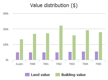 Value distribution ($) of Maricopa Cove, Austin, TX: 7400, 7401, 7402, 7403, 7404, 7405