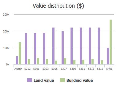 Value distribution ($) of Martin Avenue, Austin, TX: 5212, 5301, 5303, 5305, 5307, 5309, 5311, 5313, 5315, 5401