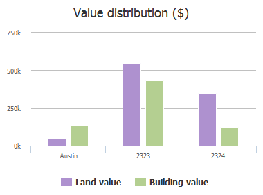 Value distribution ($) of Matador Circle, Austin, TX: 2323, 2324