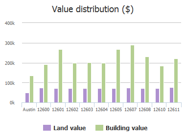 Value distribution ($) of Mc Nelly Trail, Austin, TX: 12600, 12601, 12602, 12603, 12604, 12605, 12607, 12608, 12610, 12611
