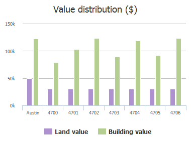 Value distribution ($) of Mellow Hollow Drive, Austin, TX: 4700, 4701, 4702, 4703, 4704, 4705, 4706