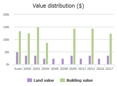 Value distribution ($) of Merlin Falcon Trail, Austin, TX: 20200, 20201, 20204, 20205, 20208, 20209, 20212, 20213, 20216, 20217