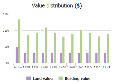 Value distribution ($) of Merseyside Drive, Austin, TX: 13604, 13605, 13608, 13609, 13618, 13620, 13621, 13622, 13623, 13624