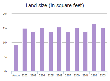 Land size (in square feet) of Monarch Drive, Austin, TX: 2202, 2203, 2204, 2205, 2206, 2207, 2300, 2301, 2302, 2303