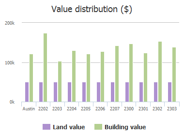 Value distribution ($) of Monarch Drive, Austin, TX: 2202, 2203, 2204, 2205, 2206, 2207, 2300, 2301, 2302, 2303