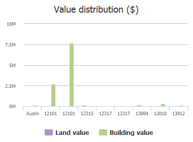 Value distribution ($) of Moore Road, Austin, TX: 12101, 12101, 12315, 12317, 12317, 13004, 13010, 13012